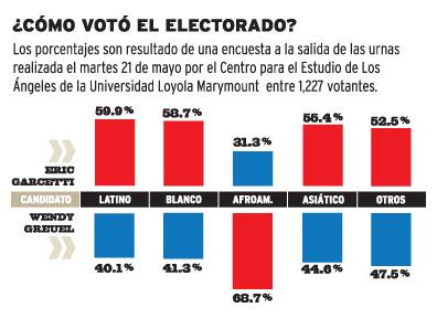 La gráfica ilustra cómo votaron los angelinos en las pasadas elecciones municipales.