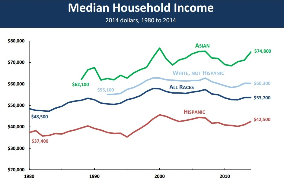 camparacion ingresos latinos income razas