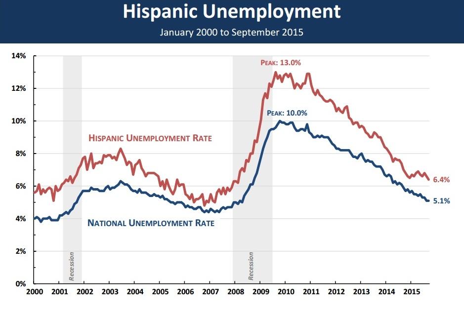 hispanic unemployment