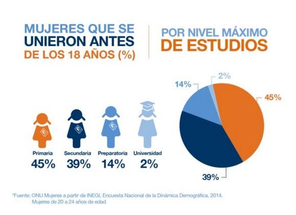 Una de cada cinco mexicanas se casa cuando todavía es niña