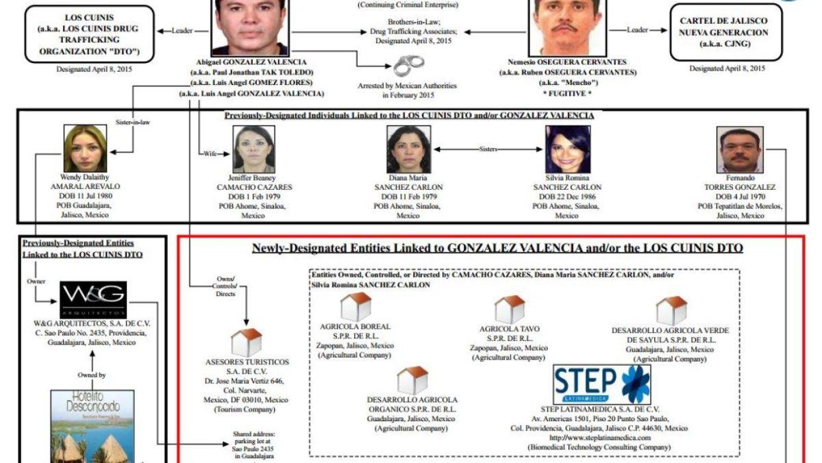 EEUU sanciona 7 empresas por nexos con el cartel de Los Cuinis