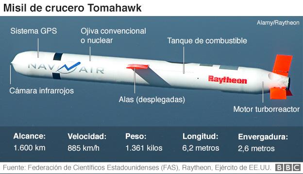 Cómo son los misiles Tomahawk que EEUU utilizó en el ataque a Siria