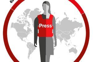 Integran a Estados Unidos a la desprestigiada lista de los países más peligrosos para periodistas