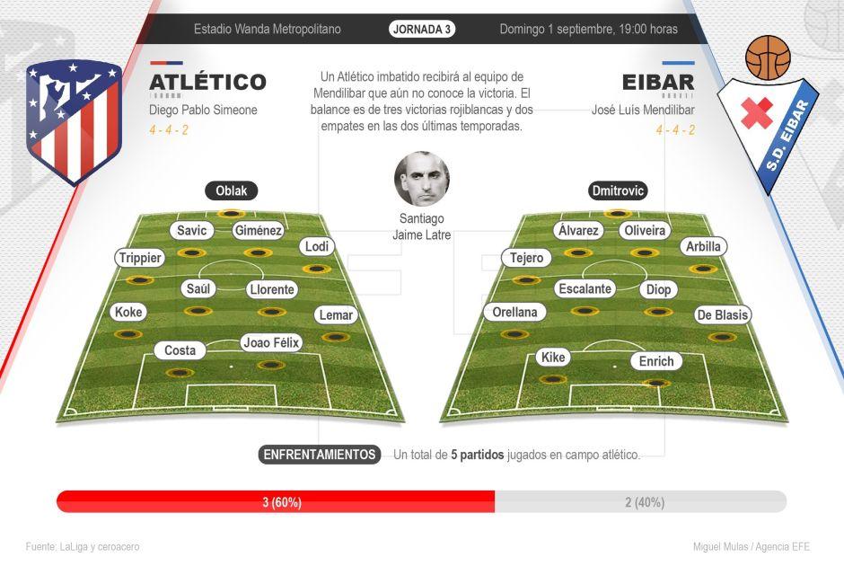 Atlético de Madrid Vs. Eibar