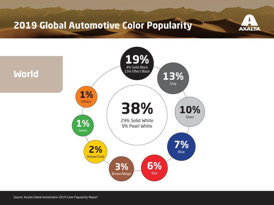 ¿Quieres ser original? No optes por estos tres colores en tu auto