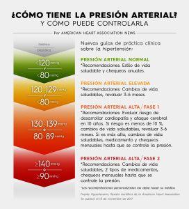 Conoce los números de tu presión arterial