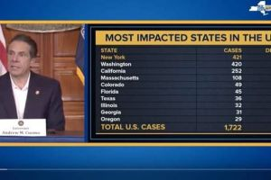 Cuomo: suben 30% casos de coronavirus en Nueva York y ahora es estado líder; crisis podría durar 9 meses