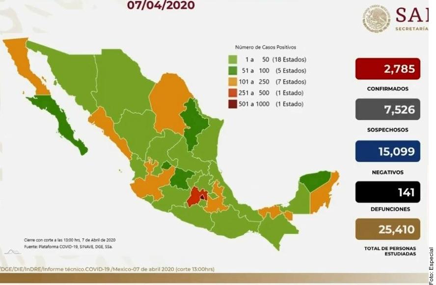 Suman 141 muertes por coronavirus en México