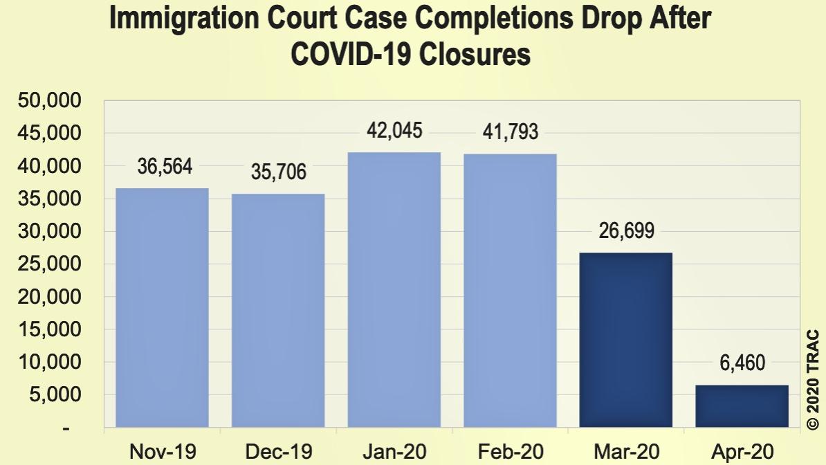 Rezago en cortes de inmigración