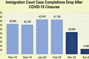 850,000 casos en cortes de inmigración sufrirían retraso de meses, si no es que años