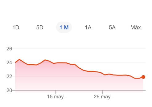 Tipo de cambio dólar peso México economía recuperación desempleo 5 de junio