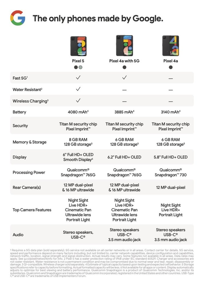 Especificaciones del Pixel 4a, Pixel 4a(5G) y Pixel 5