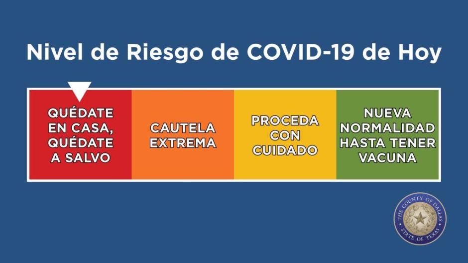 """Aumentan casos de COVID-19 en Dallas y las autoridades regresan el nivel de riesgo a color """"rojo"""""""