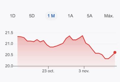 A cuánto se vende el dólar en México